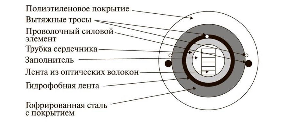 Конструкция ленточного типа оптического кабеля